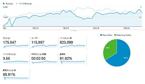 【 お知らせ 】エログ始めて激闘の二ヶ月目!!検索やサーバーの不安定に恐怖する日々wwwww