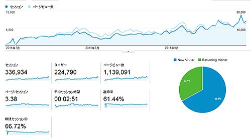 【 お知らせ 】エログ始めて激闘の三ヶ月目で20000PV達成したぞぉぉぉ!!!