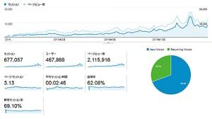 【 お知らせ 】エログ運営して4ヶ月目!!アクセスが20000PV⇒50000PV⇒30000PVと激動するwwwww