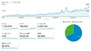【 お知らせ 】エログ運営して5ヶ月目!!予想以上のアクセス急上昇により大満足の50000PV達成!!!