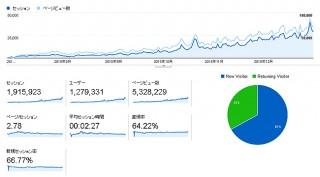 【 お知らせ 】エログ運営して6ヶ月目!!大手ブログのおかげでアクセス爆上がり80000PV達成wwwww