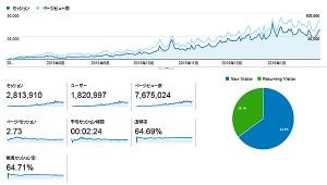 【 お知らせ 】エログ運営して7ヶ月目!!お正月のお年玉は90000PV突破でした~ありがとうございますwwwww