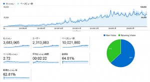 【 お知らせ 】エログ運営して8ヶ月目!!ついに100000PVの壁を突き破ったぞwwwww