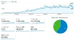 【 お知らせ 】エログ運営して10ヶ月目!!安定してアクセス110000PV突破とサーバー移行wwwww