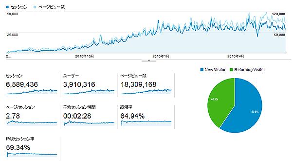 【 お知らせ 】エログ運営して11ヶ月目⇒DMMさんから著作権の許可を頂きました!!!本当にありがとうございます。